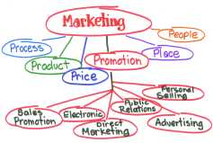 Marketing-Model