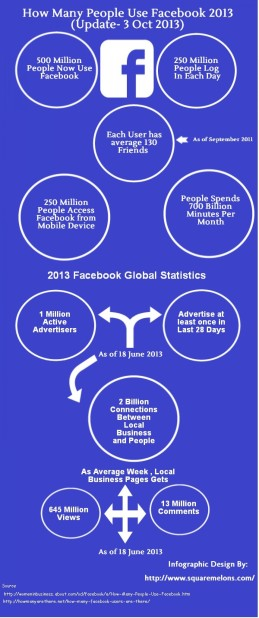 how-many-people-use-facebook-2013-update-3-october-2013_52691afb0b410_w1500